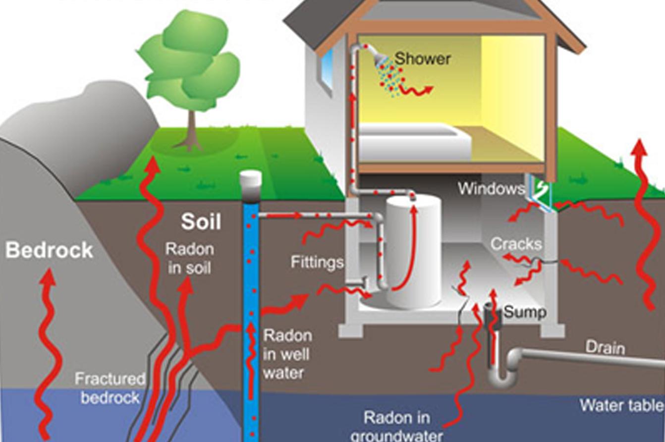 diagram of how radon gas enters home